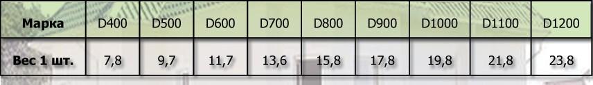 Вес единицы пеноблока