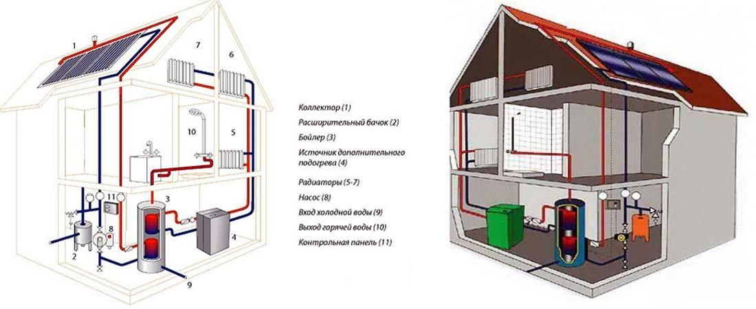 Отопление частного дома своими руками экономичное электрическое отопление