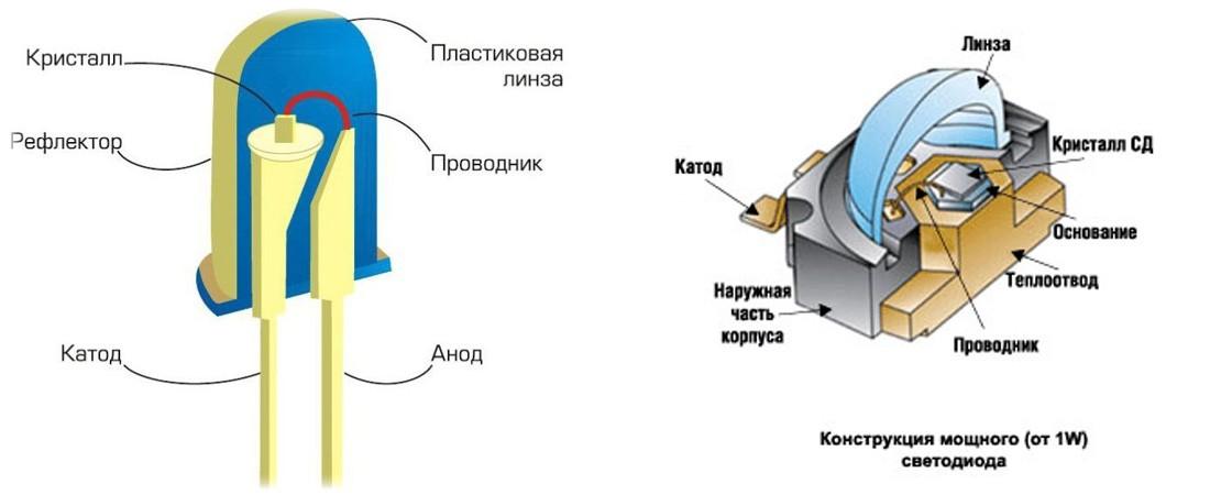 Конструкция мощных светодиодов