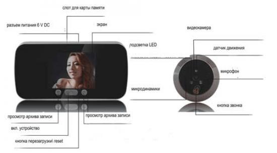 Видеодомофон с детектором