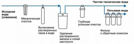 Общая система очистки