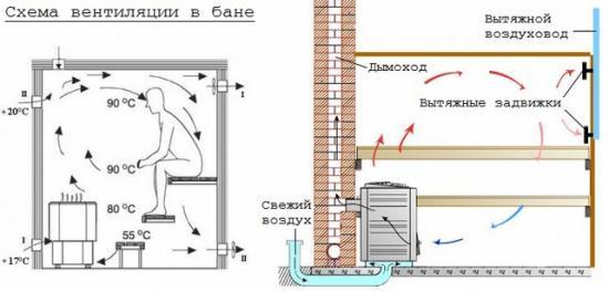 Основные положения вентиляции