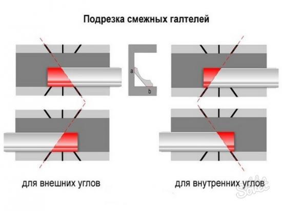 Отрезание панели