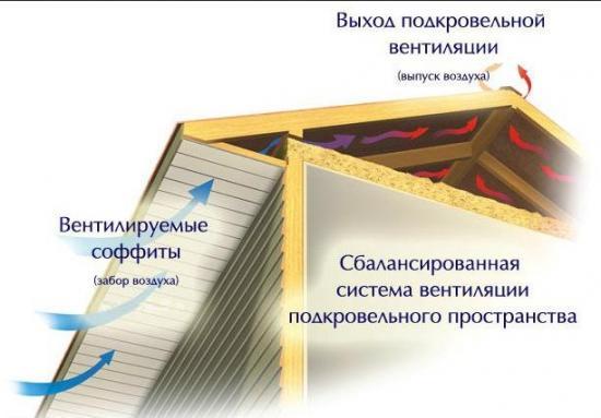 Подшивка карниза крыши софитом