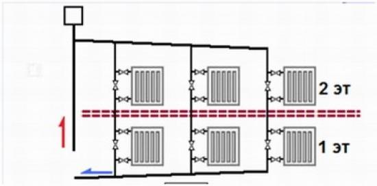 Схема горизонтальной однотрубной системы отопления