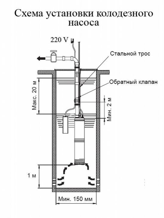 Схема установки колодезного насоса