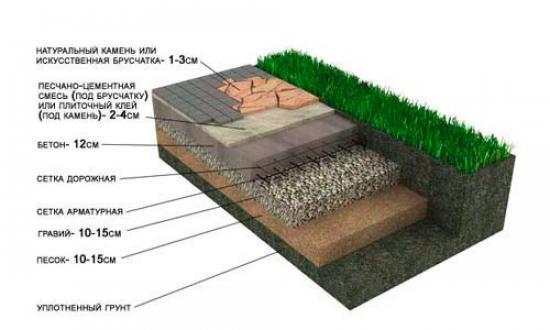 Структура подушки
