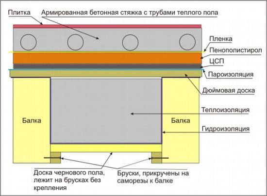 Структура утеплённого пола