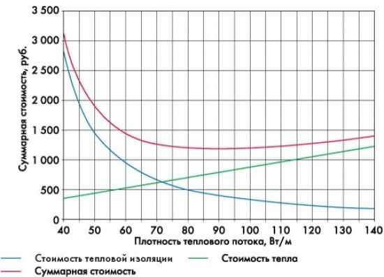 Суммарная стоимость теплоизоляции