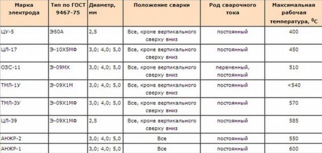 Таблица параметров электродов