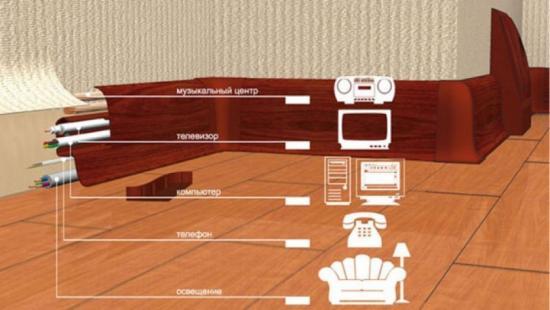 Укладка кабелей и проводов