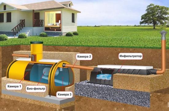 Вариант устройства канализации