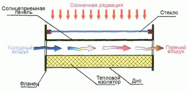 Воздушные солнечные коллекторы