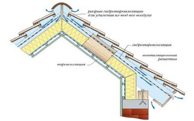 От качества утепления и наличия вентиляции будет зависеть микроклимат мансардного помещения