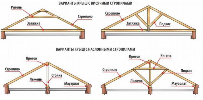 Стропильные конструкции