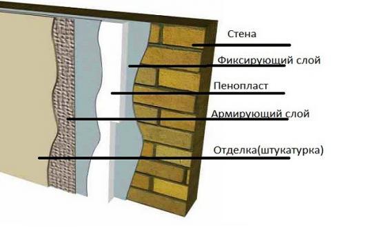 Чем утеплить стену снаружи