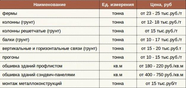 Цена за тонну приведена в таблице