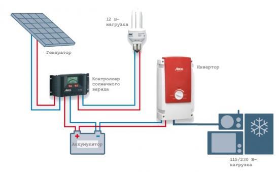 Контроллер в солнечной батарее