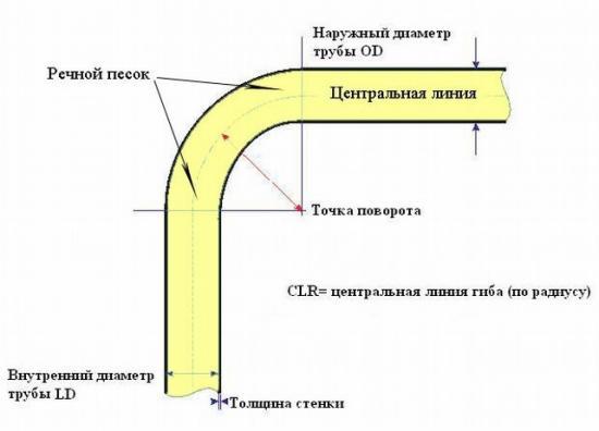 Параметры гиба