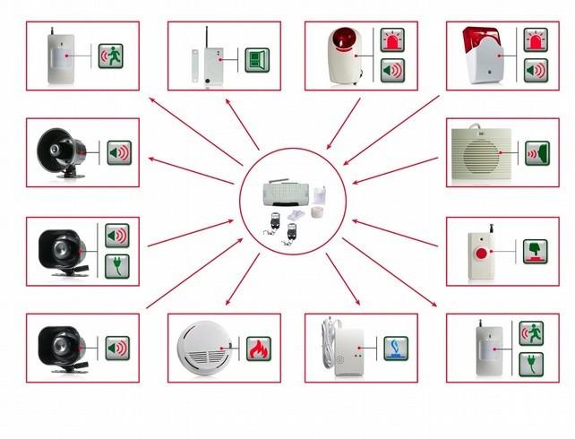 Состав современной пожарной сигнализации