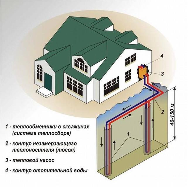 Геотермальные источники отопления