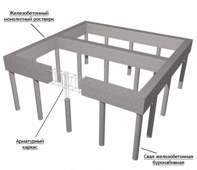 Проект бетонного фундамента
