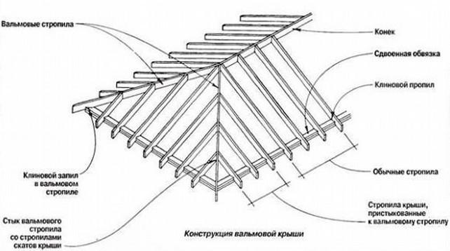 Четырехскатная стропильная схема