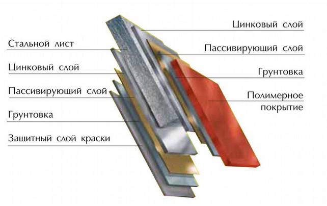 Покрытия - слой за слоем