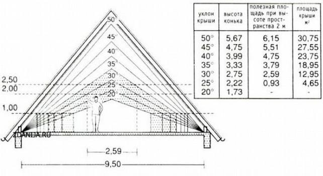 Зависимость площади от высоты