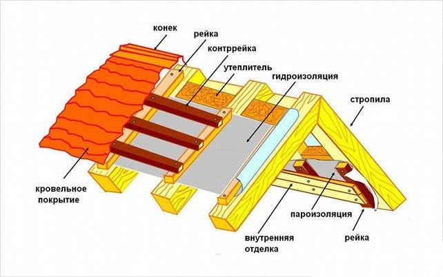 Гидро-пароизоляция снаружи и изнутри помещения