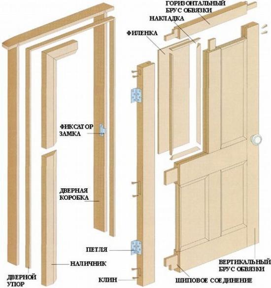 Конструкция дверного полотна