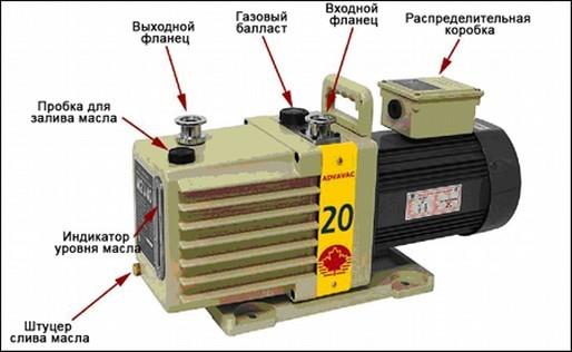Конструкция вакуумного насоса
