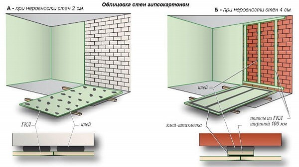 Спрсобы выравнивания стен