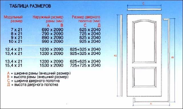 Стандартные дверные проемы