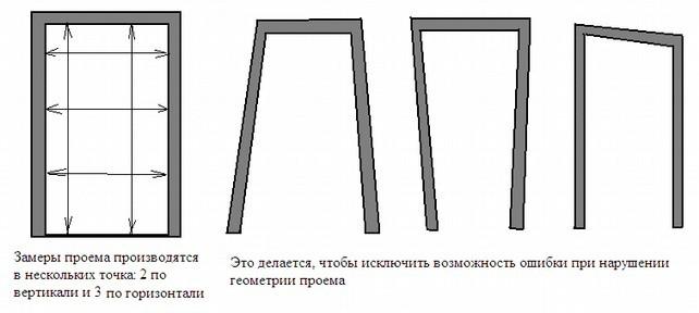 Размеры проема для межкомнатных дверей