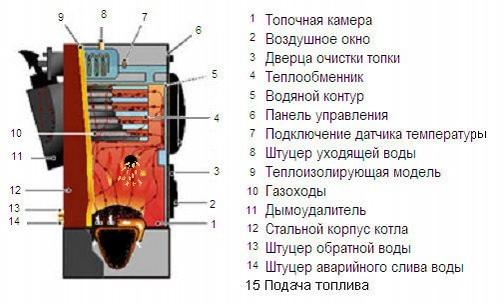 Схема пеллетного котла