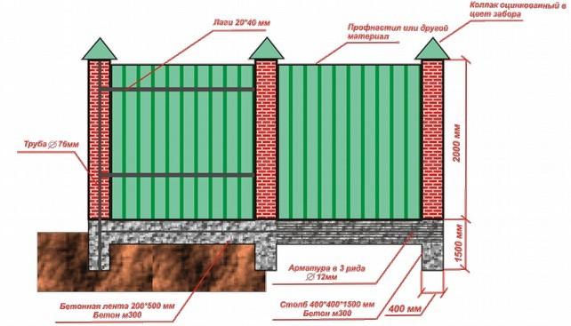 Структура и материалы комбинированного забора