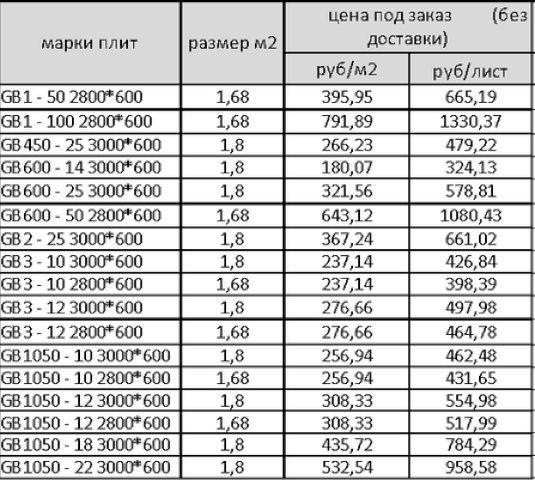 Цена фибролитовых плит