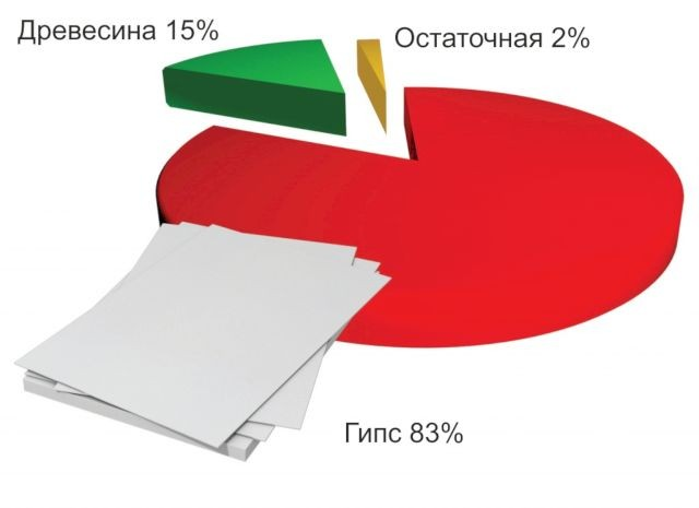 ГСП производятся методом полусухого прессования в таком соотношении