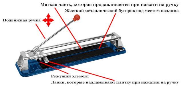 Рабочие органы ручного плиткореза