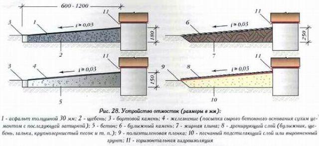 Размеры отмосток