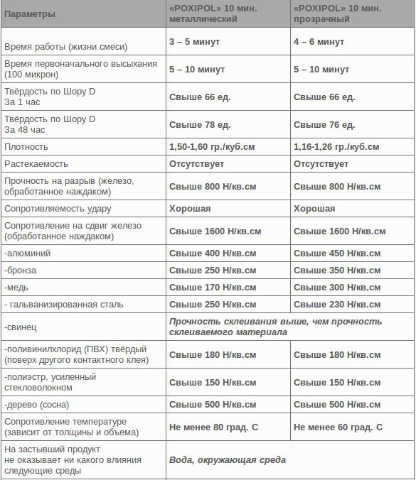 Таблица свойств Поксипола