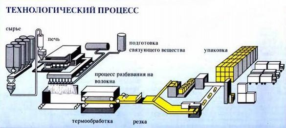 Технологический процесс