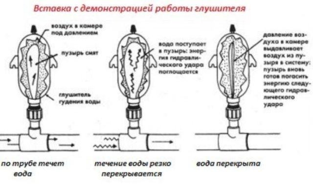 Глушитель с резиновой камерой