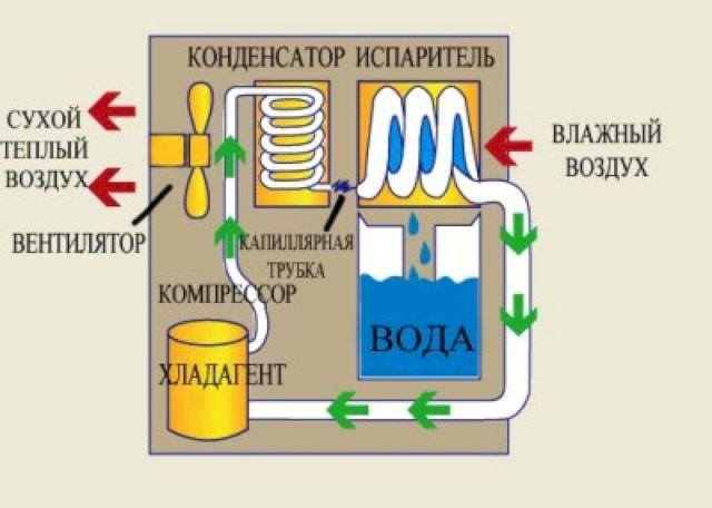 Конструкция осушителя воздуха