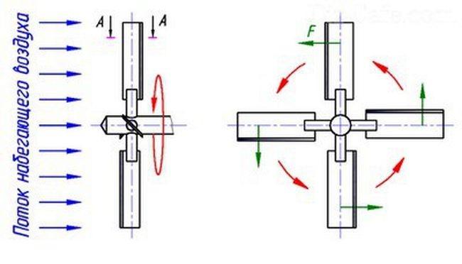 Схема вращения крыльев мельницы