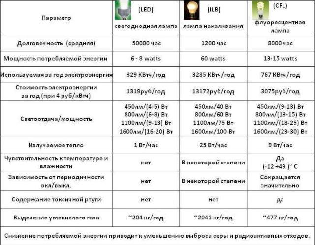 Сравнительная характеристика трех видов ламп