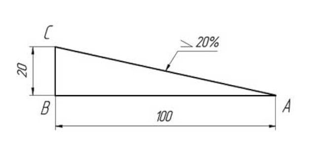 направление ската- уклон задан в процентах