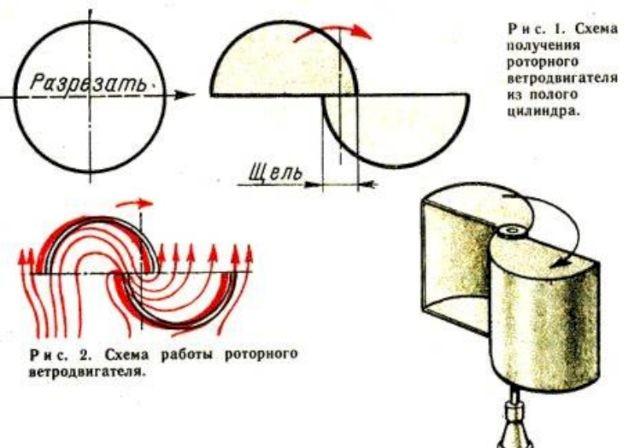 ротор из двух полых частей