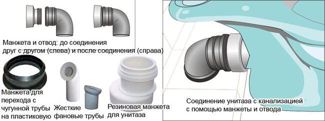 Подсоединение унитаза к канализационному отверстию